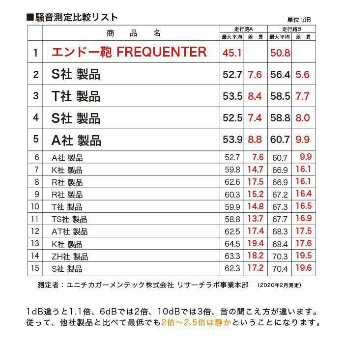 フリクエンターのリフレクト・ビジネスキャリー、騒音測定比較リスト。