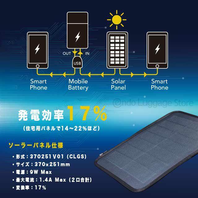 ソーラードライブリュックのソーラーパネルは発電効率(変換率)が17%となっています。最大電流が1.4A。